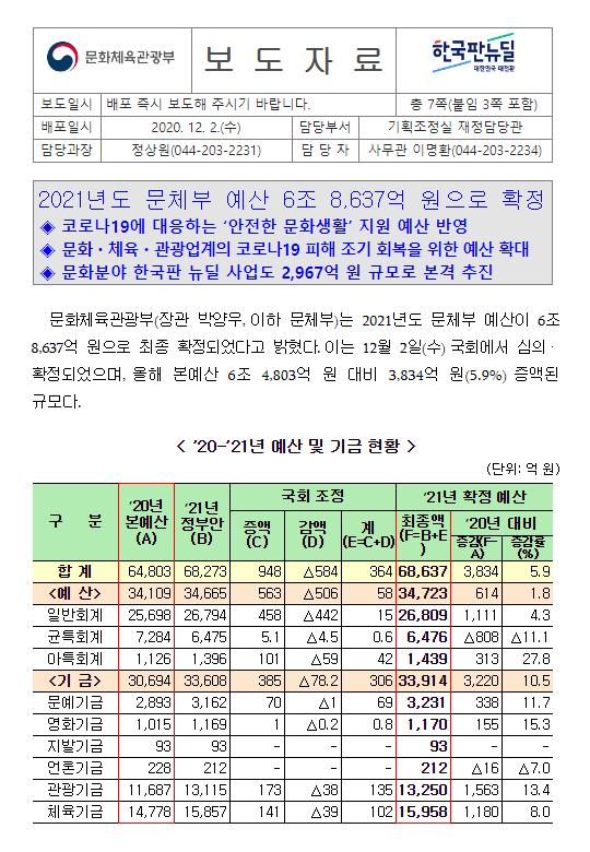 2021년도 문체부 예산 6조 8,637억 원으로 확정
